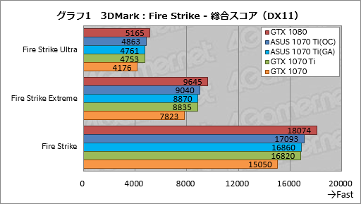 GeForce GTX 1070 Ti」レビュー。GTX 1080より100ドル安価な新型GPUは