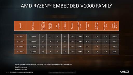 AMD,Zenアーキテクチャ採用の組み込み向けプロセッサ「Ryzen