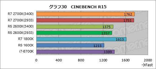 Ryzen 7 2700X」「Ryzen 5 2600X」レビュー。第2世代Ryzenは