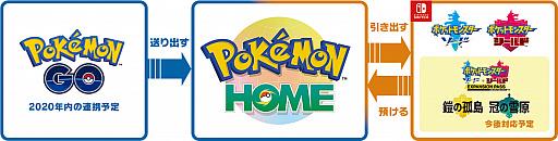 画像集#008のサムネイル/「Pokémon GO」と「Pokémon HOME」の連携は2020年内に開始。利用者には「メルタン」や「メルメタル」がゲットできるチャンスも