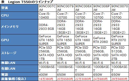 画像集#020のサムネイル/【PR】LenovoのデスクトップPC「Legion T550i」をゲームでチェック。ハイエンドのパワーでAAAタイトルも快適なPCだった