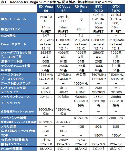 Radeon RX Vega 56」レビュー。AMDイチオシのGPUには,GTX 1070