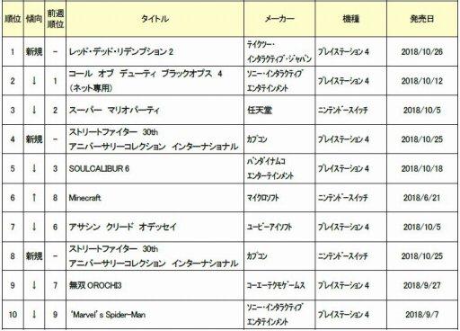 画像(002)ゲオ,10月4週目の新品ソフト週間売上ランキングが公開。PS4版「RDR2」が首位獲得