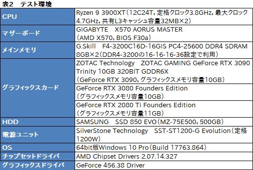 画像集#024のサムネイル/「GeForce RTX 3090」レビュー。8Kでのゲームプレイを謳うRTX 30シリーズ最強GPUの実力をZOTAC製「RTX 3090 Trinity」で検証する