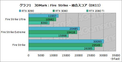 画像集#026のサムネイル/「GeForce RTX 3090」レビュー。8Kでのゲームプレイを謳うRTX 30シリーズ最強GPUの実力をZOTAC製「RTX 3090 Trinity」で検証する
