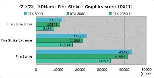 画像集#027のサムネイル/「GeForce RTX 3090」レビュー。8Kでのゲームプレイを謳うRTX 30シリーズ最強GPUの実力をZOTAC製「RTX 3090 Trinity」で検証する