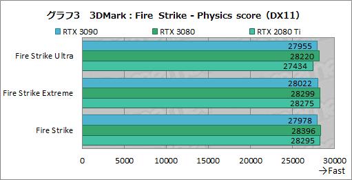 画像集#028のサムネイル/「GeForce RTX 3090」レビュー。8Kでのゲームプレイを謳うRTX 30シリーズ最強GPUの実力をZOTAC製「RTX 3090 Trinity」で検証する