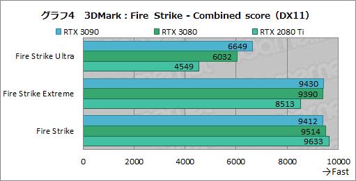 画像集#029のサムネイル/「GeForce RTX 3090」レビュー。8Kでのゲームプレイを謳うRTX 30シリーズ最強GPUの実力をZOTAC製「RTX 3090 Trinity」で検証する