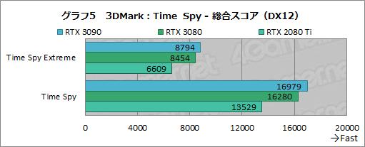 画像集#030のサムネイル/「GeForce RTX 3090」レビュー。8Kでのゲームプレイを謳うRTX 30シリーズ最強GPUの実力をZOTAC製「RTX 3090 Trinity」で検証する