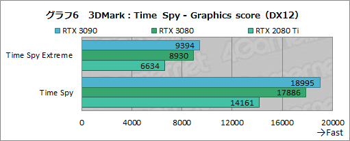 画像集#031のサムネイル/「GeForce RTX 3090」レビュー。8Kでのゲームプレイを謳うRTX 30シリーズ最強GPUの実力をZOTAC製「RTX 3090 Trinity」で検証する