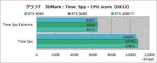 画像集#032のサムネイル/「GeForce RTX 3090」レビュー。8Kでのゲームプレイを謳うRTX 30シリーズ最強GPUの実力をZOTAC製「RTX 3090 Trinity」で検証する