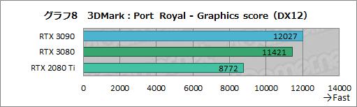 画像集#033のサムネイル/「GeForce RTX 3090」レビュー。8Kでのゲームプレイを謳うRTX 30シリーズ最強GPUの実力をZOTAC製「RTX 3090 Trinity」で検証する