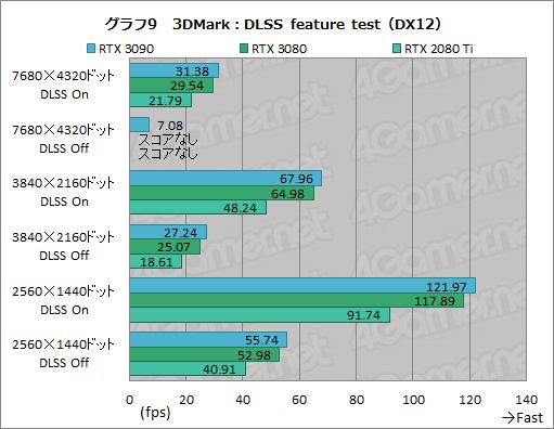 画像集#034のサムネイル/「GeForce RTX 3090」レビュー。8Kでのゲームプレイを謳うRTX 30シリーズ最強GPUの実力をZOTAC製「RTX 3090 Trinity」で検証する