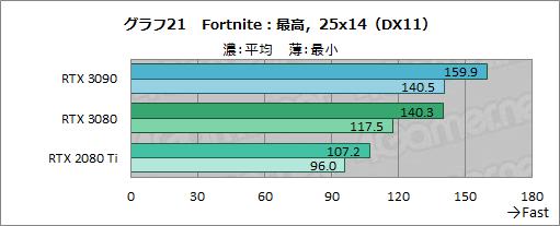 画像集#046のサムネイル/「GeForce RTX 3090」レビュー。8Kでのゲームプレイを謳うRTX 30シリーズ最強GPUの実力をZOTAC製「RTX 3090 Trinity」で検証する