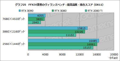 画像集#050のサムネイル/「GeForce RTX 3090」レビュー。8Kでのゲームプレイを謳うRTX 30シリーズ最強GPUの実力をZOTAC製「RTX 3090 Trinity」で検証する