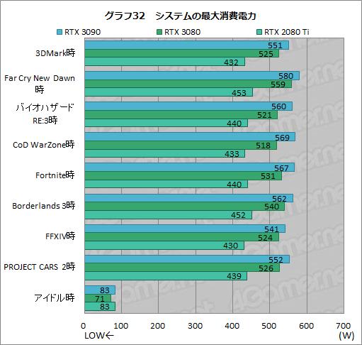 画像集#057のサムネイル/「GeForce RTX 3090」レビュー。8Kでのゲームプレイを謳うRTX 30シリーズ最強GPUの実力をZOTAC製「RTX 3090 Trinity」で検証する