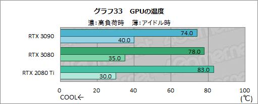 画像集#058のサムネイル/「GeForce RTX 3090」レビュー。8Kでのゲームプレイを謳うRTX 30シリーズ最強GPUの実力をZOTAC製「RTX 3090 Trinity」で検証する