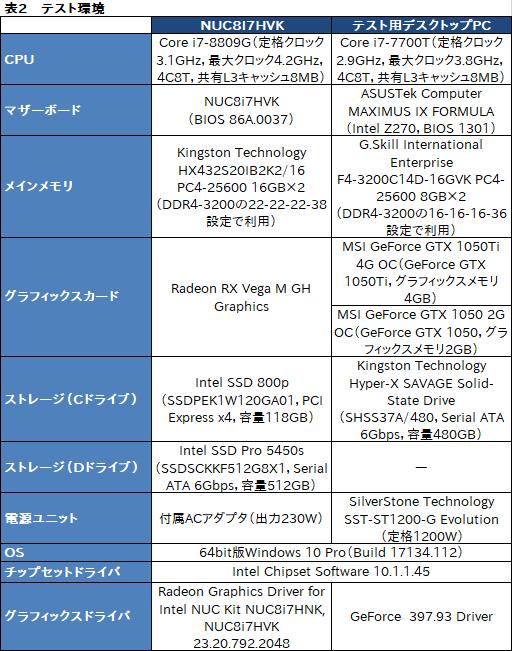 Intel「NUC8I7HVK」レビュー。Radeon RX Vega搭載のCPU「Kaby