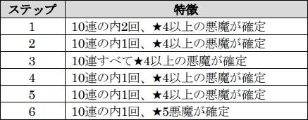 画像(004)「D×2 真・女神転生 リベレーション」で1.5周年記念イベント「東京終末戦争」が7月20日から開催