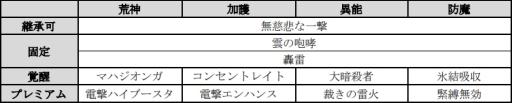 画像(008)「D×2 真・女神転生 リベレーション」で1.5周年記念イベント「東京終末戦争」が7月20日から開催