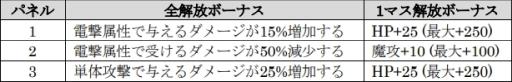画像(009)「D×2 真・女神転生 リベレーション」で1.5周年記念イベント「東京終末戦争」が7月20日から開催