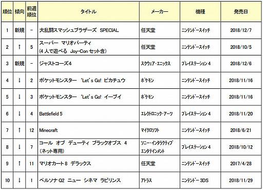 ゲオが新品ゲームソフトの週間売上TOP10(12月3日〜9日)を発表。1位は「大乱闘スマッシュブラザーズ SPECIAL」