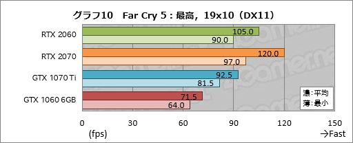 GeForce RTX 2060」レビュー。349ドルで登場する60型番のRTX 20シリーズ