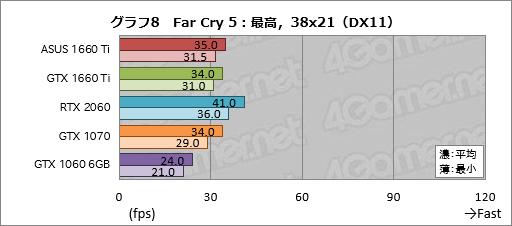 GeForce GTX 1660 Ti」レビュー。レイトレ非対応のTuringこそが