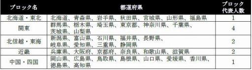 画像集#001のサムネイル/「全国都道府県対抗eスポーツ選手権 2020 KAGOSHIMA」ぷよぷよ部門の開催概要が公開