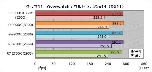 Core i9-9900K」レビュー。デスクトップPC向け初の8コア16
