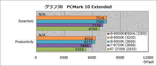 Core i9-9900K」レビュー。デスクトップPC向け初の8コア16スレッド対応