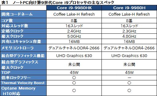 e79a8d4ebf ノートPC向けCPUも8コア&最大5GHzの時代に。IntelがノートPC向け第9世代 ...