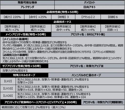 """画像集#006のサムネイル/「スパロボDD」に新シナリオ""""2章Part1""""が追加"""