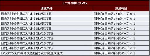 """画像集#010のサムネイル/「スパロボDD」に新シナリオ""""2章Part1""""が追加"""