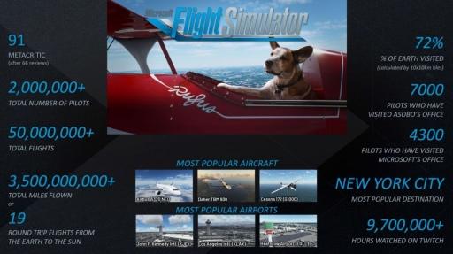 画像集#004のサムネイル/「Microsoft Flight Simulator」はさらに進化する。部門トップのヨーグ・ニューマン氏にローンチから現在まで,そして今後の展開を聞いた