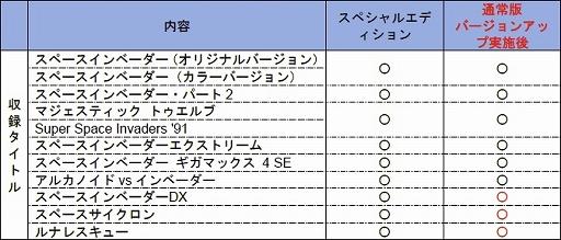 画像集#005のサムネイル/「スペースインベーダー インヴィンシブルコレクション スペシャルエディション」が本日発売。9タイトル11バージョンがプレイ可能に