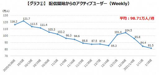 画像集#003のサムネイル/ゲームエイジ総研,「プロジェクトセカイ」の人気をデータから分析