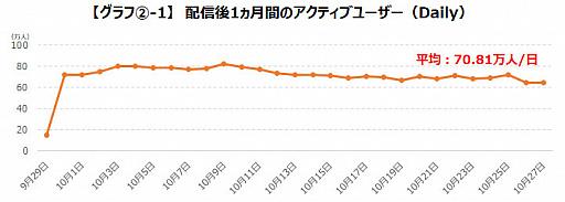 画像集#004のサムネイル/ゲームエイジ総研,「プロジェクトセカイ」の人気をデータから分析
