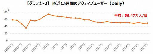 画像集#005のサムネイル/ゲームエイジ総研,「プロジェクトセカイ」の人気をデータから分析