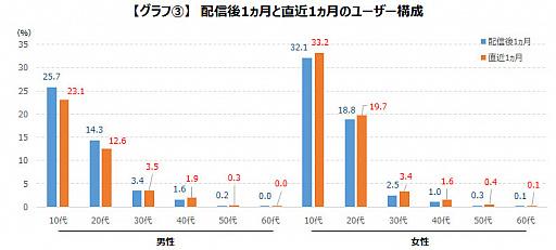 画像集#006のサムネイル/ゲームエイジ総研,「プロジェクトセカイ」の人気をデータから分析