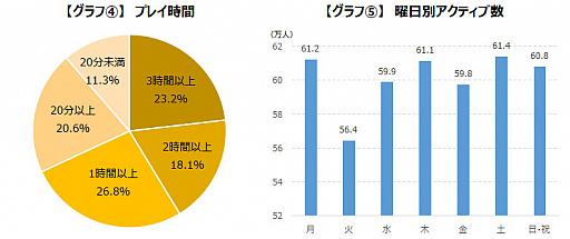 画像集#007のサムネイル/ゲームエイジ総研,「プロジェクトセカイ」の人気をデータから分析
