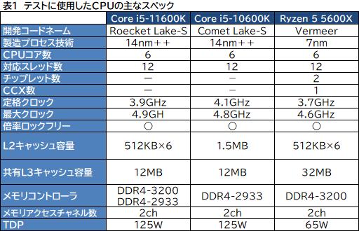 画像集#007のサムネイル/6コアCPU対決レビュー「Core i5-11600K」対「Ryzen 5 5600X」。ゲームに向いた6コアCPUはどっちだ?