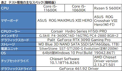 画像集#008のサムネイル/6コアCPU対決レビュー「Core i5-11600K」対「Ryzen 5 5600X」。ゲームに向いた6コアCPUはどっちだ?