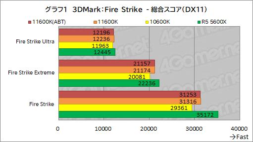 画像集#009のサムネイル/6コアCPU対決レビュー「Core i5-11600K」対「Ryzen 5 5600X」。ゲームに向いた6コアCPUはどっちだ?