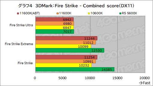 画像集#012のサムネイル/6コアCPU対決レビュー「Core i5-11600K」対「Ryzen 5 5600X」。ゲームに向いた6コアCPUはどっちだ?