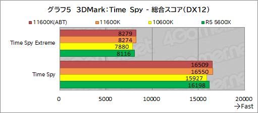 画像集#013のサムネイル/6コアCPU対決レビュー「Core i5-11600K」対「Ryzen 5 5600X」。ゲームに向いた6コアCPUはどっちだ?