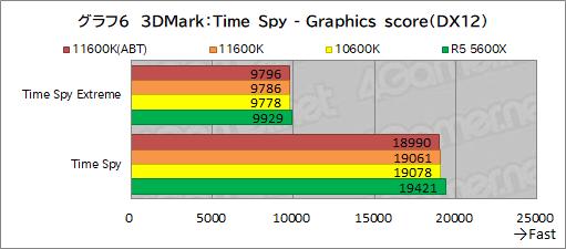 画像集#014のサムネイル/6コアCPU対決レビュー「Core i5-11600K」対「Ryzen 5 5600X」。ゲームに向いた6コアCPUはどっちだ?