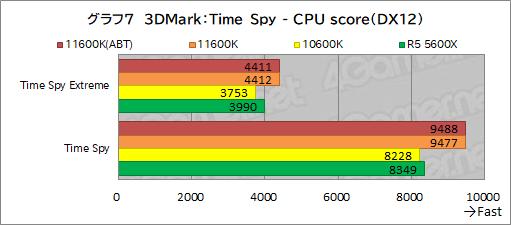 画像集#015のサムネイル/6コアCPU対決レビュー「Core i5-11600K」対「Ryzen 5 5600X」。ゲームに向いた6コアCPUはどっちだ?