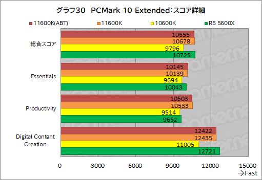 画像集#038のサムネイル/6コアCPU対決レビュー「Core i5-11600K」対「Ryzen 5 5600X」。ゲームに向いた6コアCPUはどっちだ?