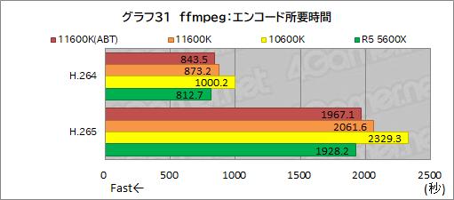 画像集#039のサムネイル/6コアCPU対決レビュー「Core i5-11600K」対「Ryzen 5 5600X」。ゲームに向いた6コアCPUはどっちだ?